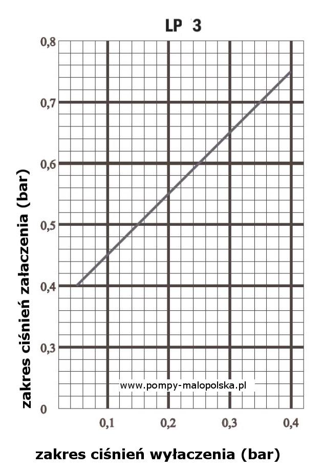 wykres lp3